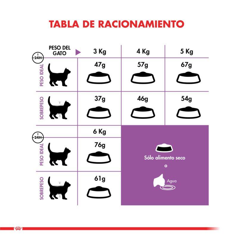 Adulto Sterilised Cat 7,5 kg Royal Canin – Tienda de mascotas, Farmacia Veterinaria Animal lovers